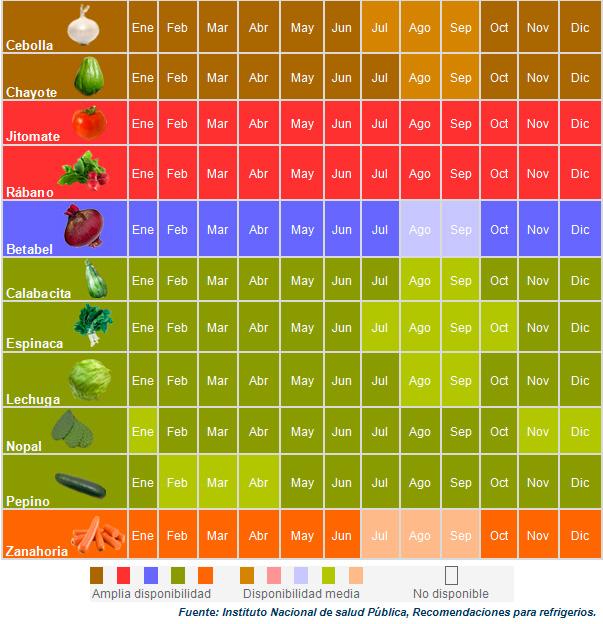 Yakult » ¿Cómo consumir verduras y frutas de forma económica?