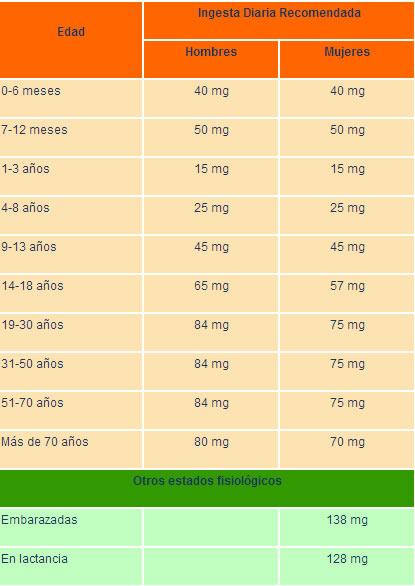 tabla vitamina c1
