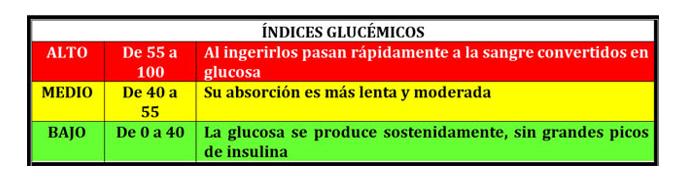 Qu es y para qu sirve el ndice gluc mico yakult - Alimentos bajos en glucosa ...