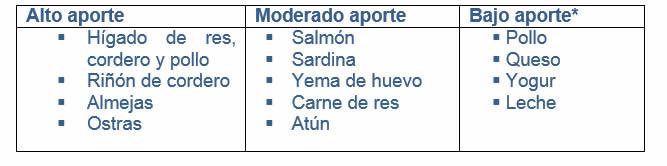 tabla de alimentos que contienen vitamina b12